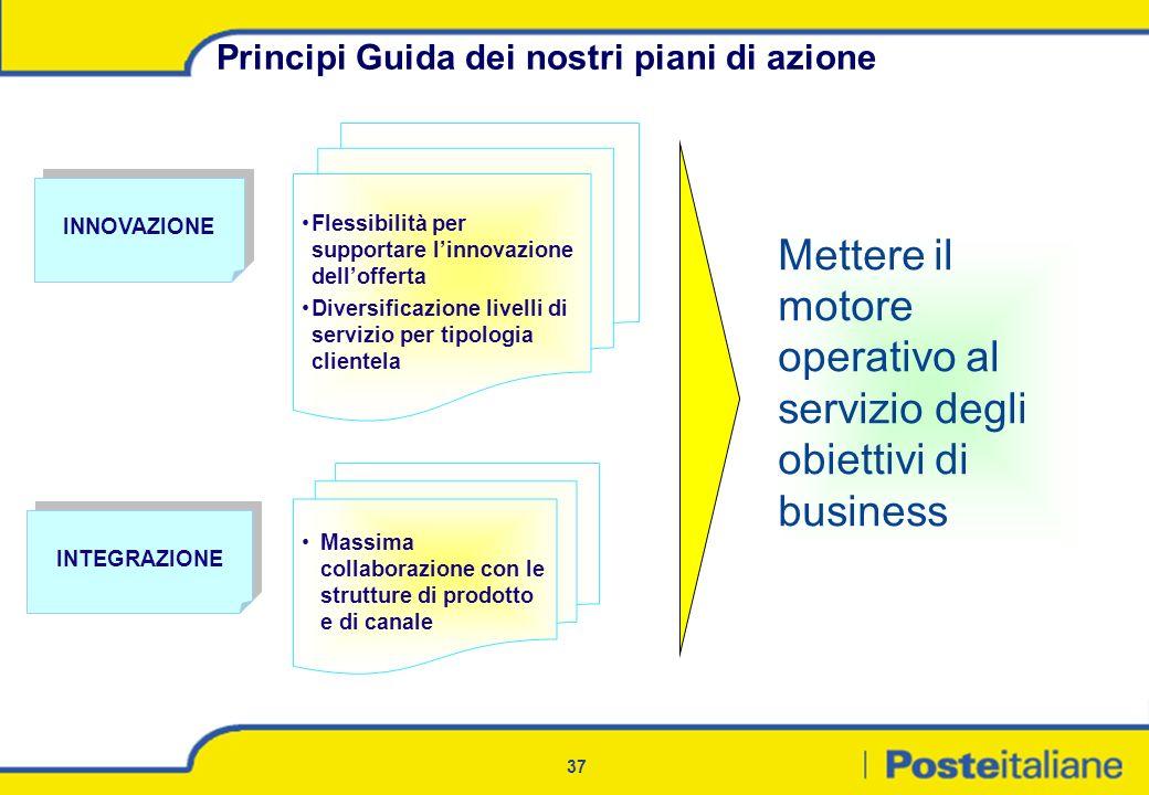 Mettere il motore operativo al servizio degli obiettivi di business