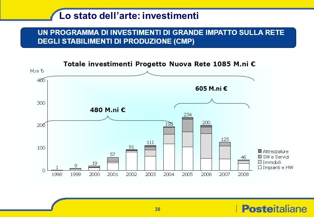 Totale investimenti Progetto Nuova Rete 1085 M.ni €