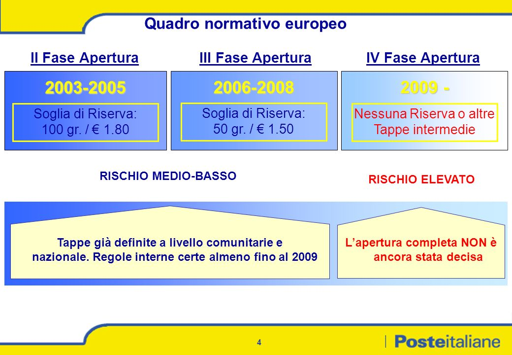 2003-2005 2006-2008 2009 - Quadro normativo europeo II Fase Apertura