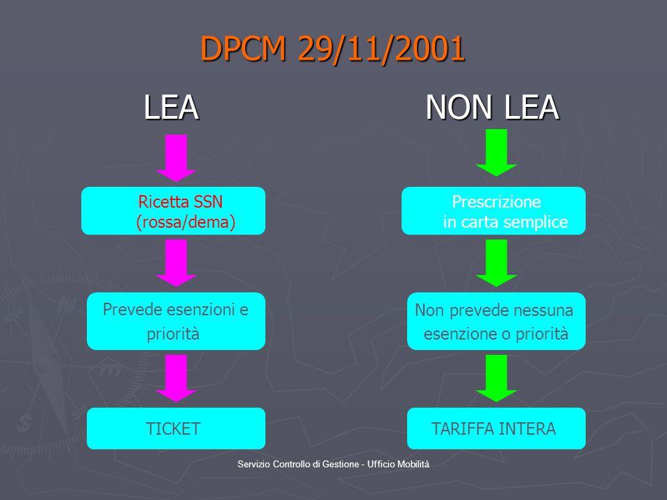 DPCM 29/11/2001 LEA NON LEA Ricetta SSN (rossa/dema)