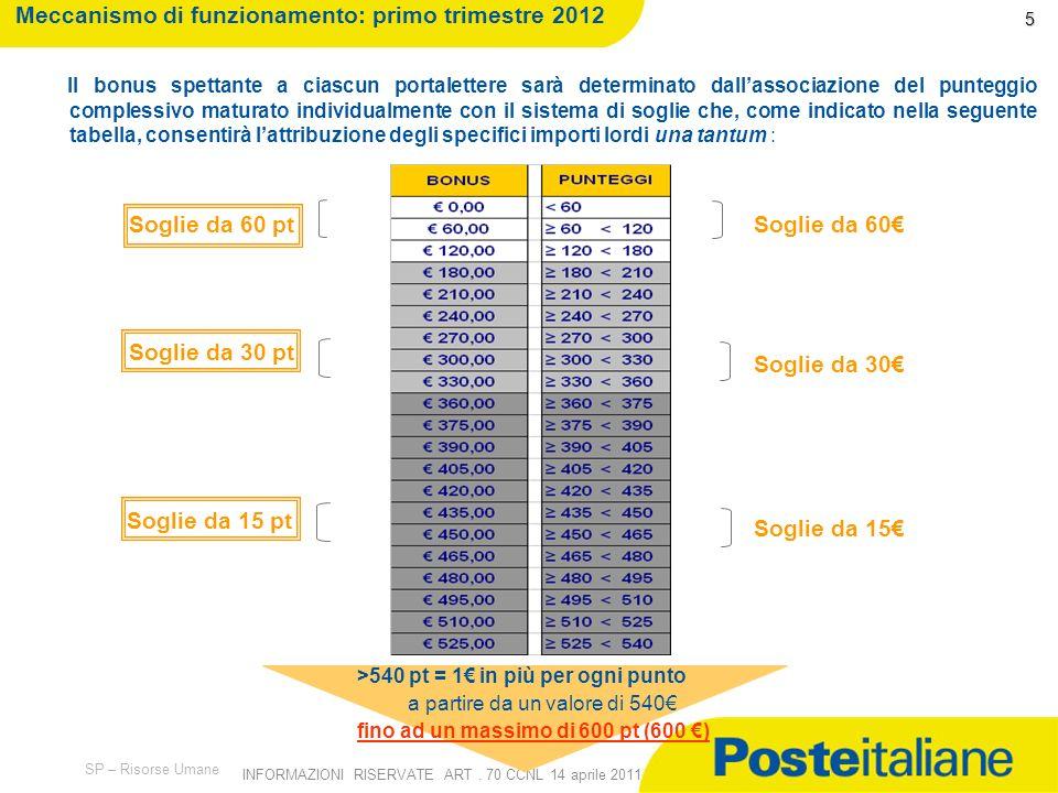 Meccanismo di funzionamento: primo trimestre 2012