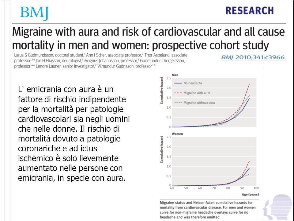 L' emicrania con aura è un fattore di rischio indipendente per la mortalità per patologie cardiovascolari sia negli uomini che nelle donne. Il rischio di mortalità dovuto a patologie coronariche e ad ictus ischemico è solo lievemente aumentato nelle persone con emicrania, in specie con aura.