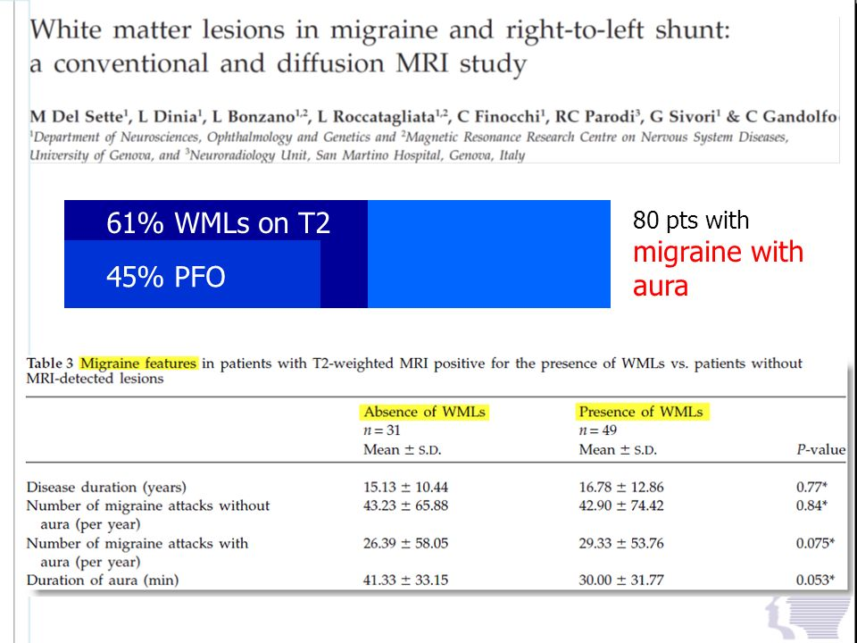 61% WMLs on T2 80 pts with migraine with aura 45% PFO
