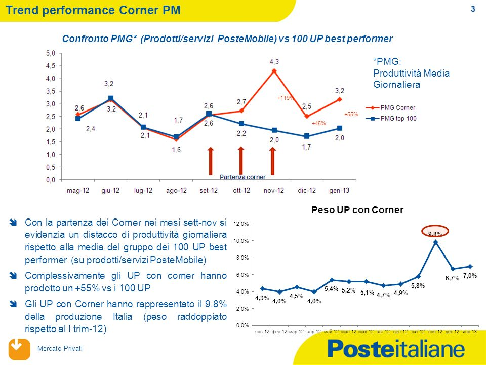 Trend performance Corner PM