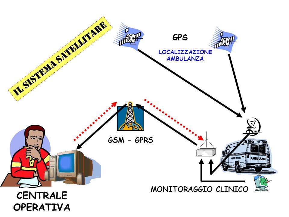 Il sistema satellitare
