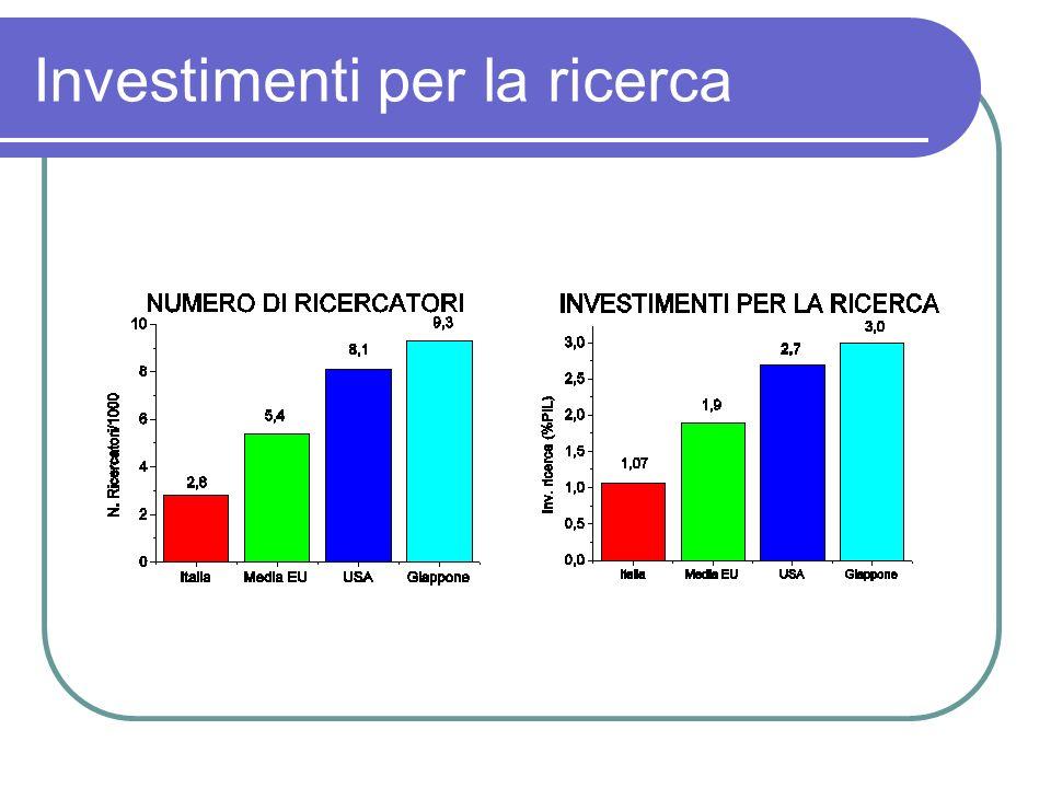 Investimenti per la ricerca