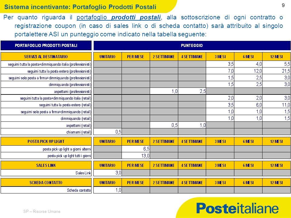 Sistema incentivante: Portafoglio Prodotti Postali