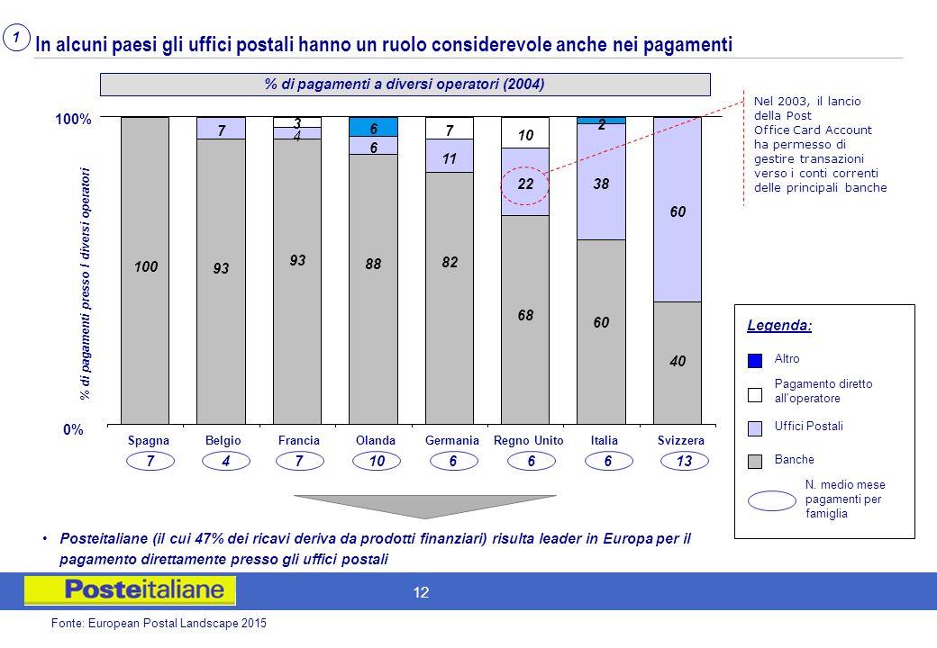 % di pagamenti a diversi operatori (2004)