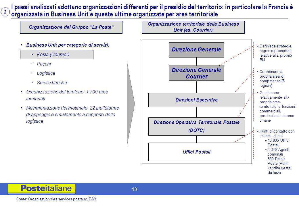 I paesi analizzati adottano organizzazioni differenti per il presidio del territorio: in particolare la Francia è organizzata in Business Unit e queste ultime organizzate per area territoriale