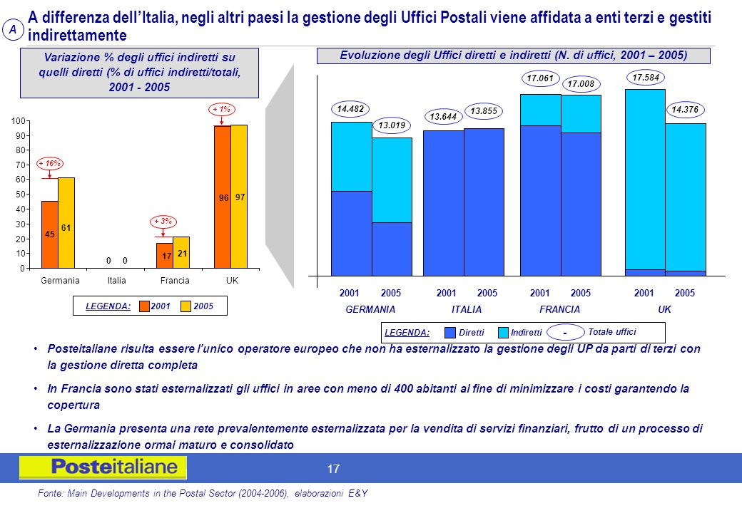 A differenza dell'Italia, negli altri paesi la gestione degli Uffici Postali viene affidata a enti terzi e gestiti indirettamente