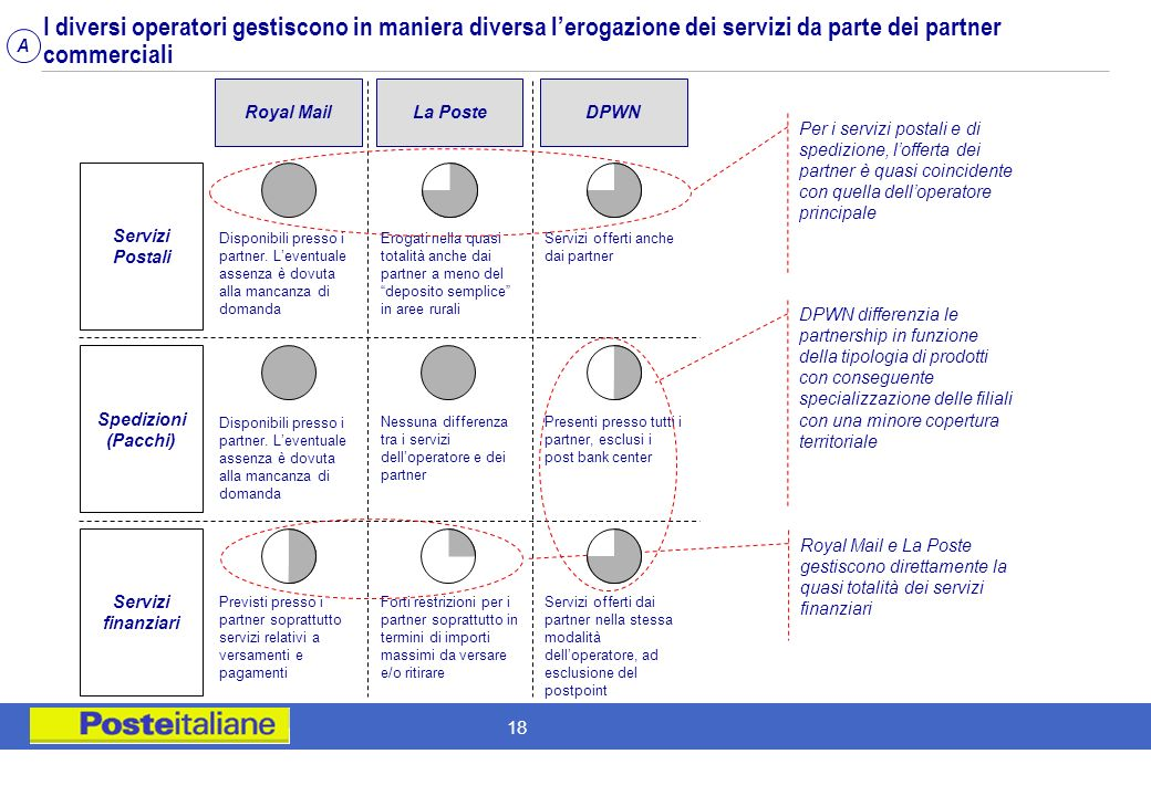 I diversi operatori gestiscono in maniera diversa l'erogazione dei servizi da parte dei partner commerciali