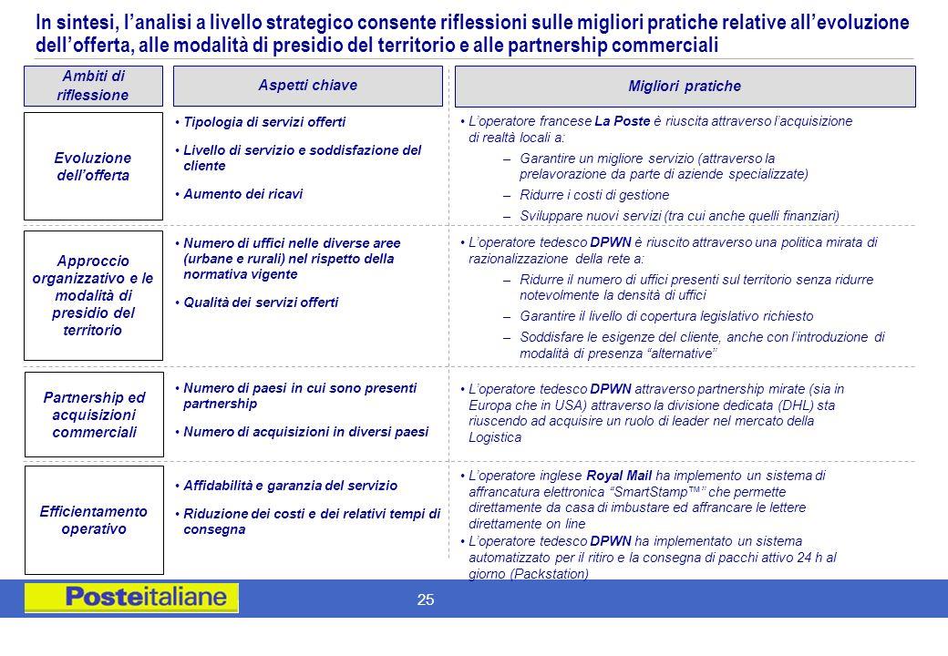 In sintesi, l'analisi a livello strategico consente riflessioni sulle migliori pratiche relative all'evoluzione dell'offerta, alle modalità di presidio del territorio e alle partnership commerciali