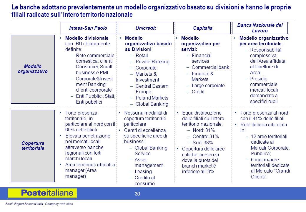 Le banche adottano prevalentemente un modello organizzativo basato su divisioni e hanno le proprie filiali radicate sull'intero territorio nazionale