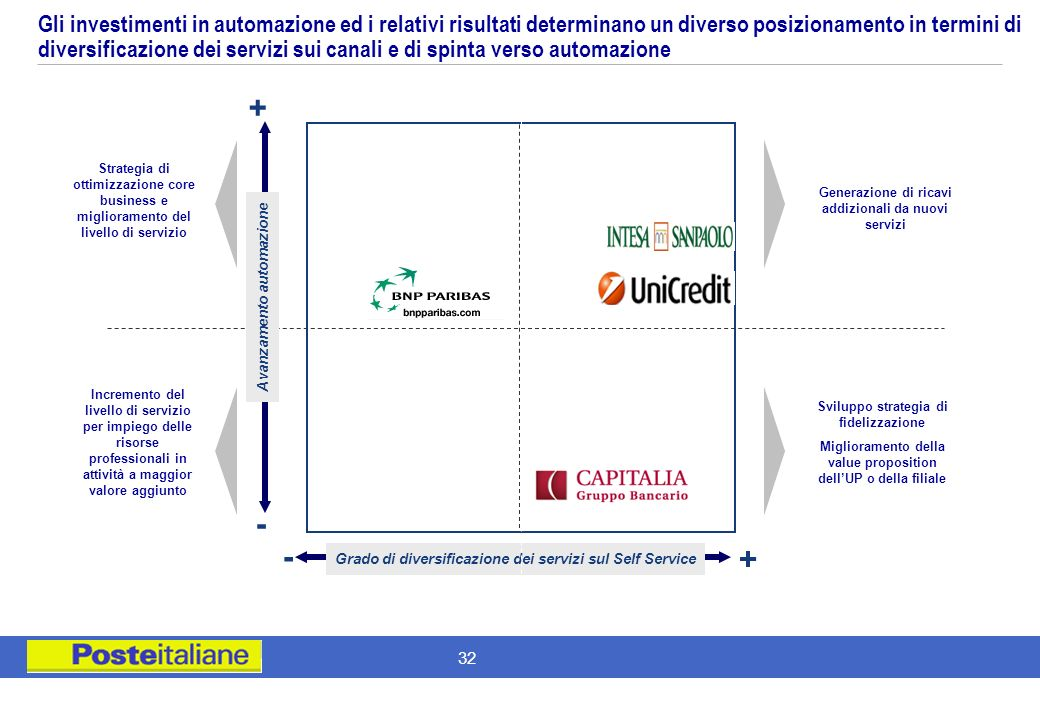 Gli investimenti in automazione ed i relativi risultati determinano un diverso posizionamento in termini di diversificazione dei servizi sui canali e di spinta verso automazione