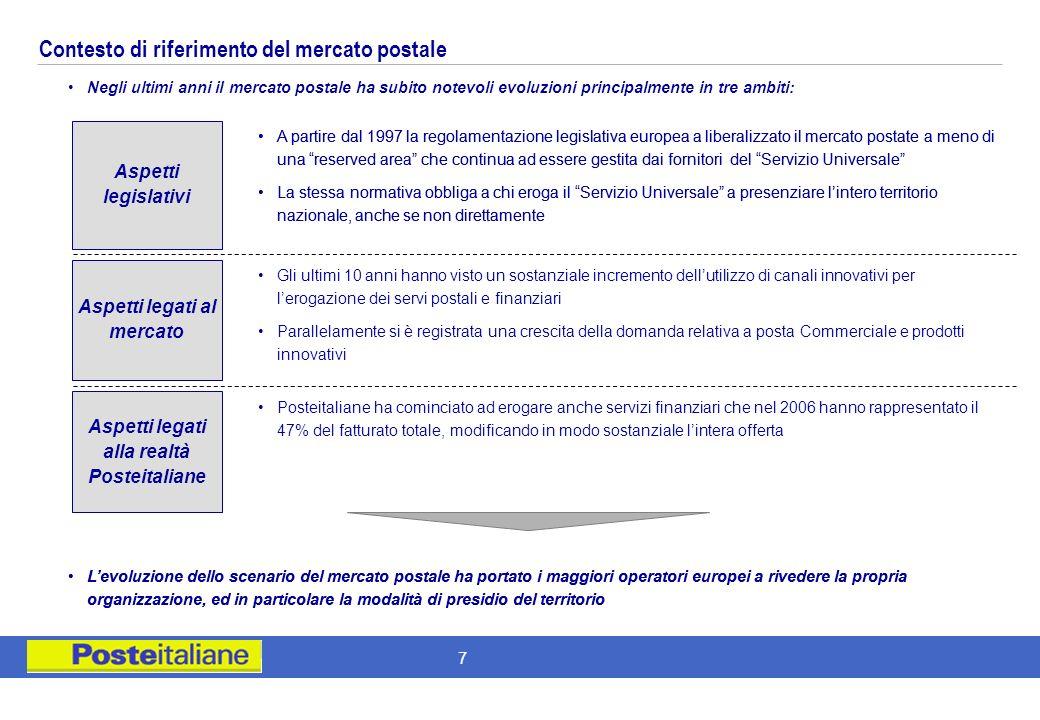 Contesto di riferimento del mercato postale