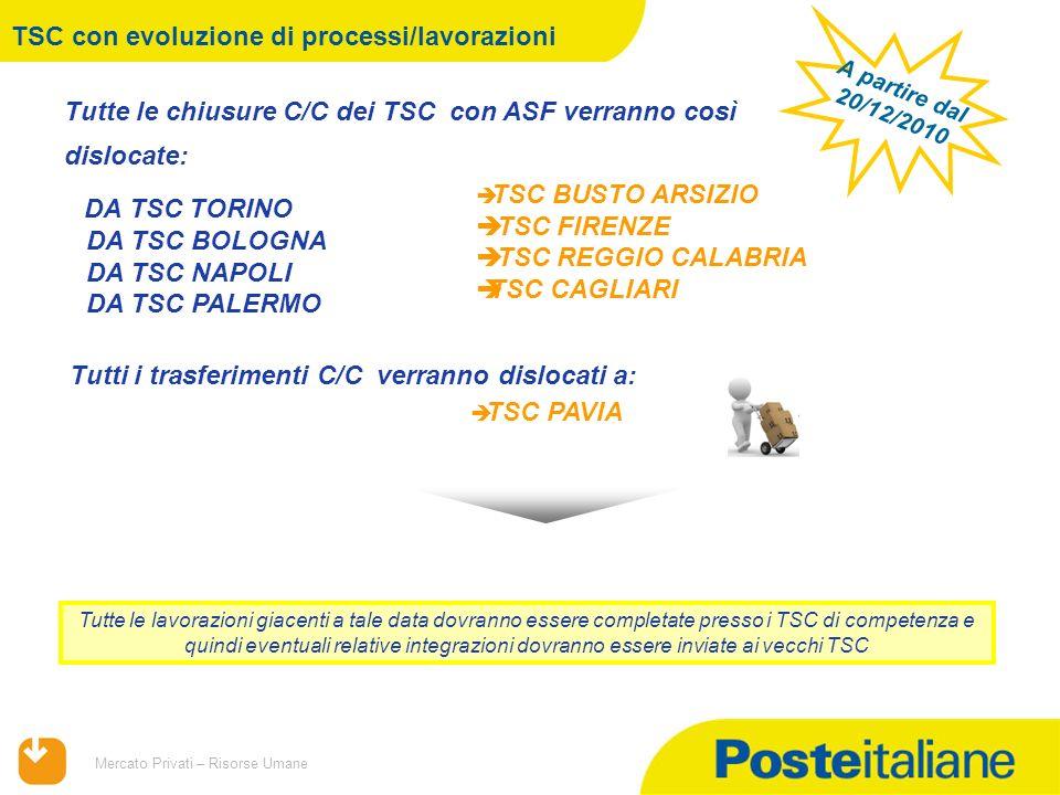 TSC con evoluzione di processi/lavorazioni