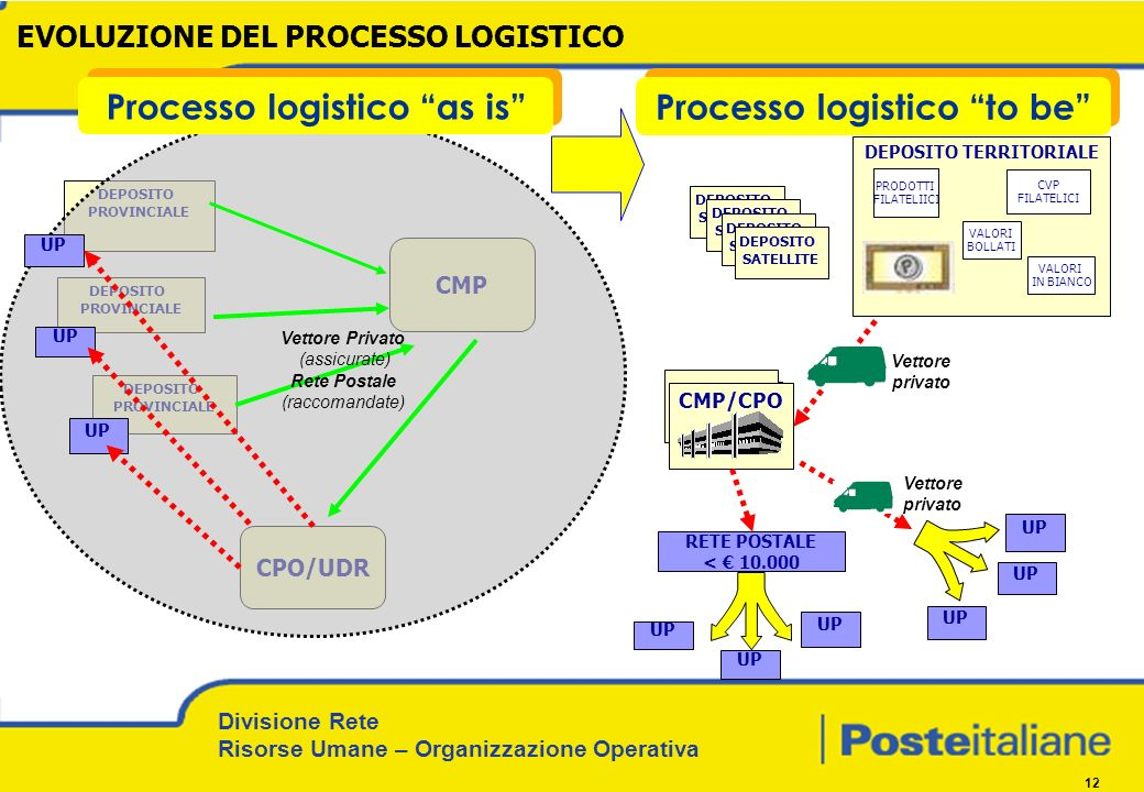 Processo logistico as is Processo logistico to be