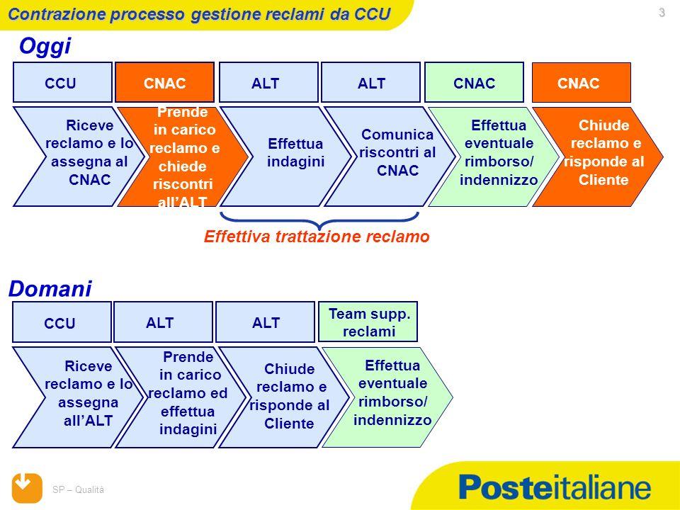 Oggi Domani Contrazione processo gestione reclami da CCU