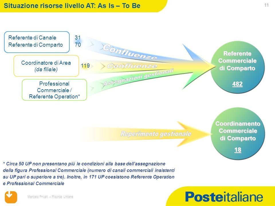Referente Commerciale di Comparto CoordinamentoCommerciale di Comparto