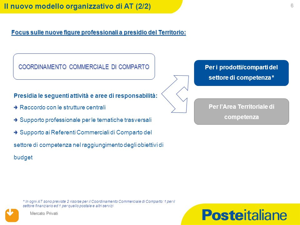 Il nuovo modello organizzativo di AT (2/2)