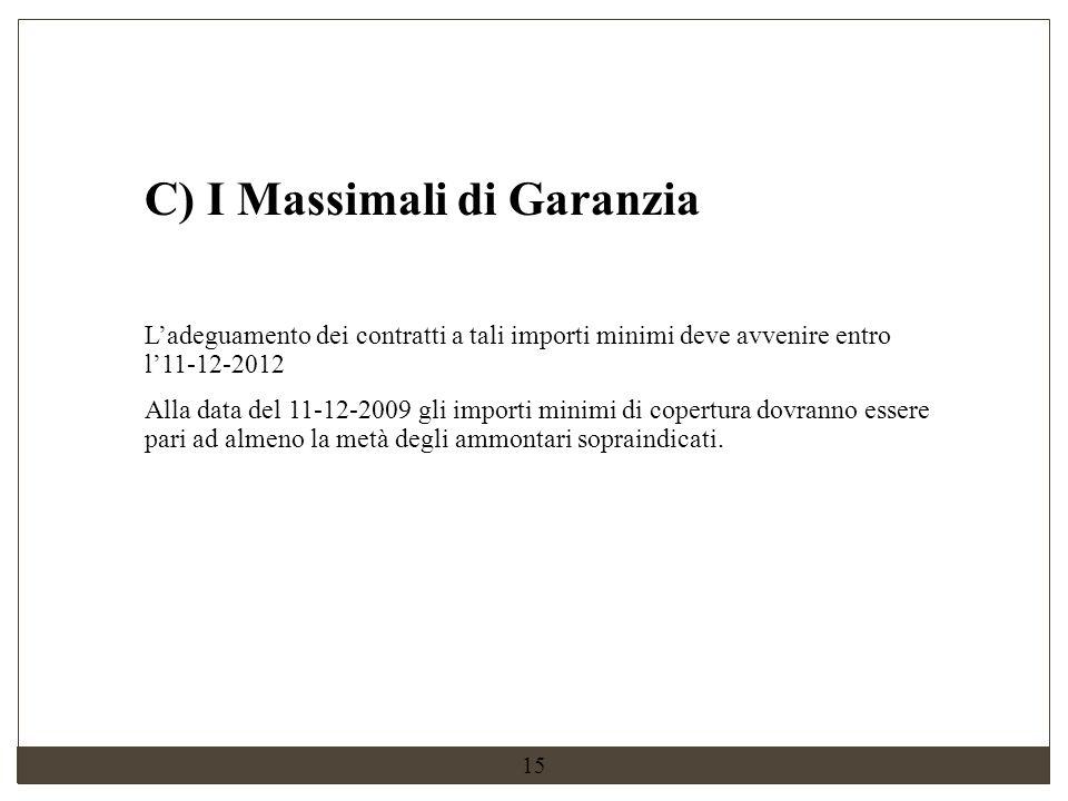 C) I Massimali di Garanzia
