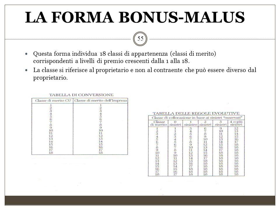 LA FORMA BONUS-MALUS