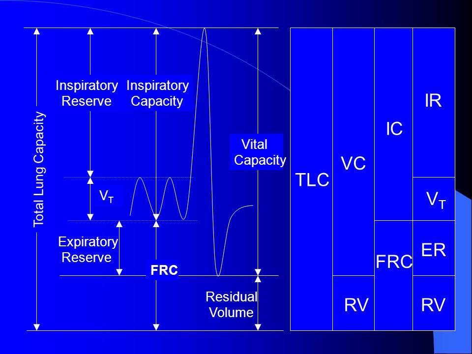 IR IC VC TLC VT ER FRC RV RV Inspiratory Reserve Inspiratory Capacity