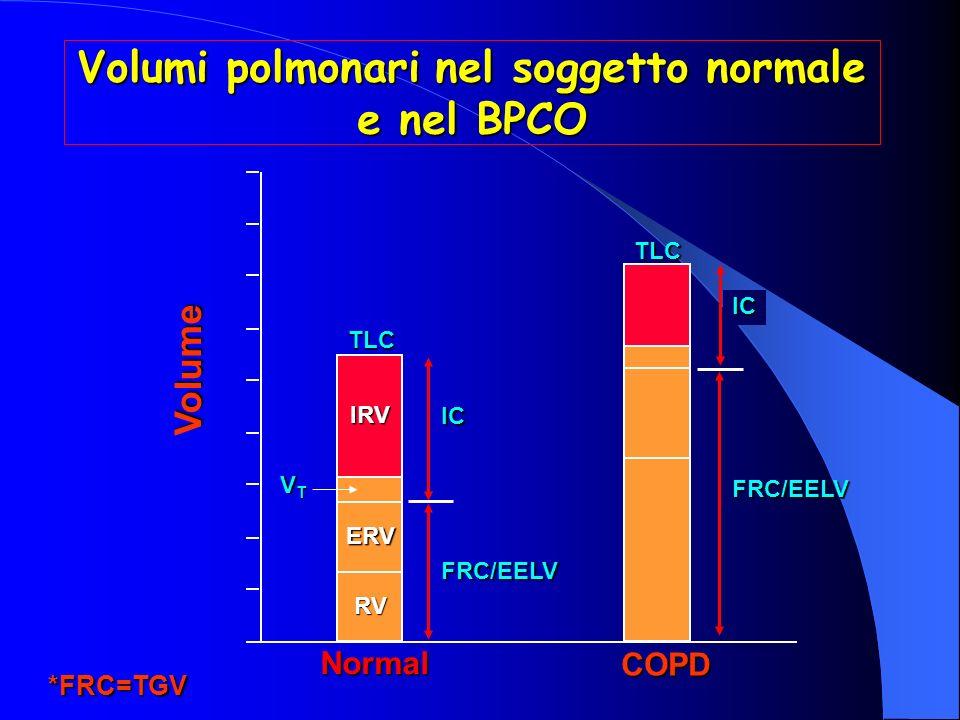 Volumi polmonari nel soggetto normale e nel BPCO