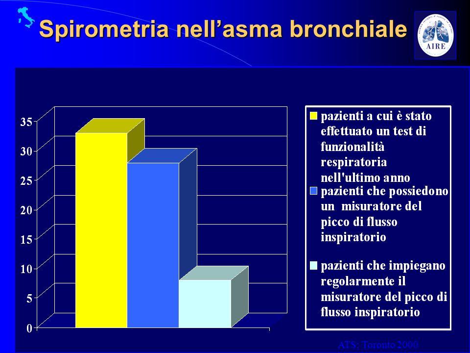 Spirometria nell'asma bronchiale
