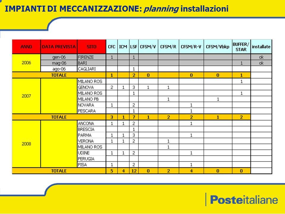 IMPIANTI DI MECCANIZZAZIONE: planning installazioni