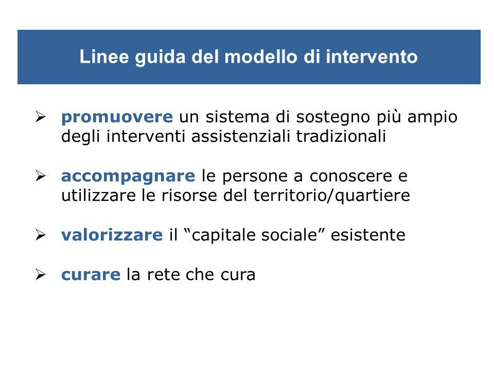 Linee guida del modello di intervento