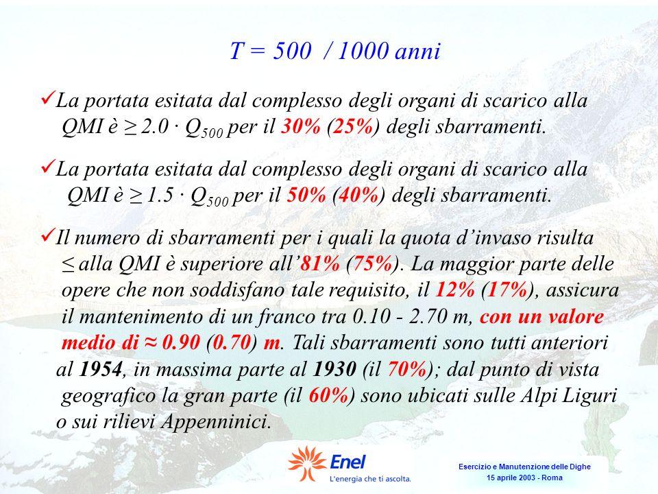 T = 500 / 1000 anni La portata esitata dal complesso degli organi di scarico alla. QMI è ≥ 2.0 ∙ Q500 per il 30% (25%) degli sbarramenti.