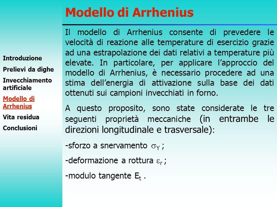 Modello di Arrhenius