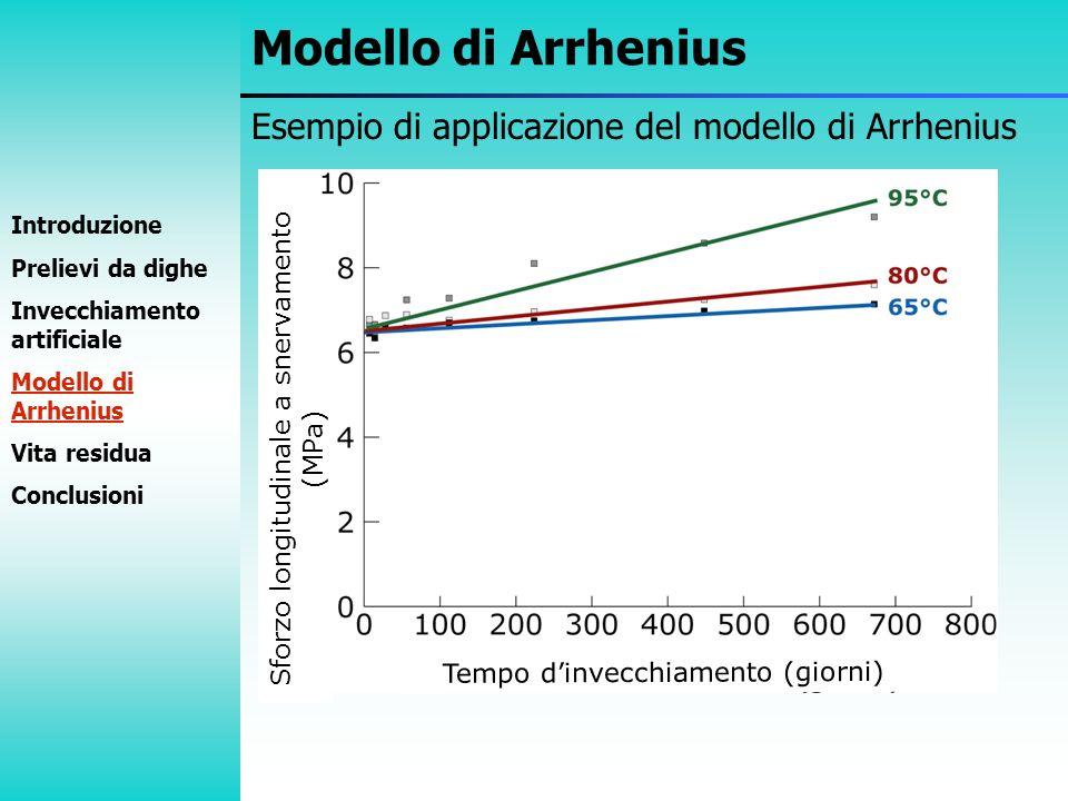 Modello di Arrhenius Esempio di applicazione del modello di Arrhenius