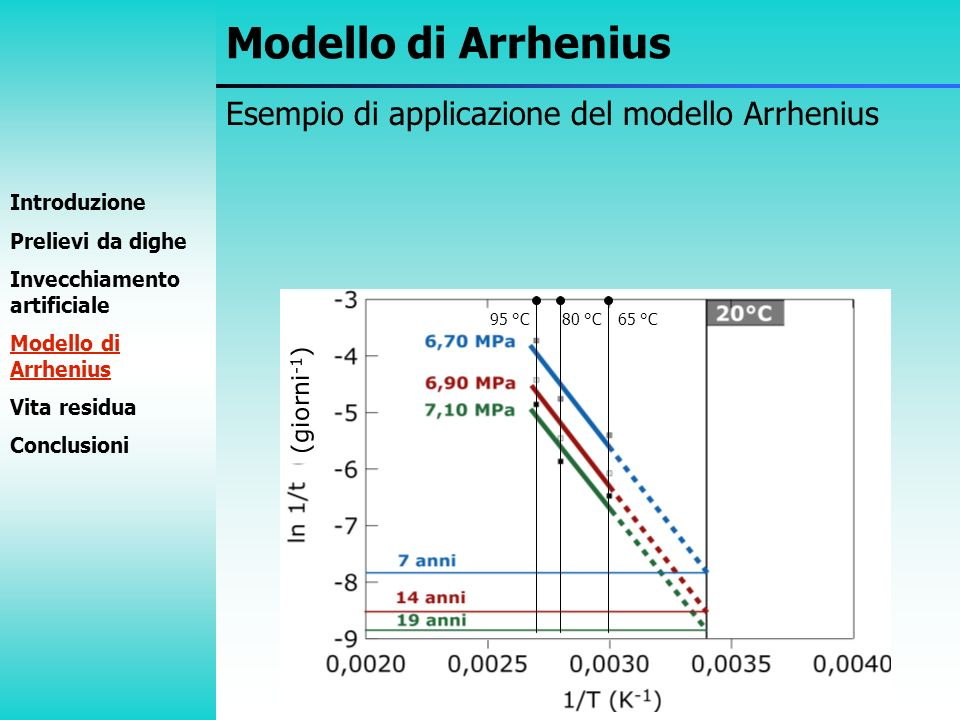Modello di Arrhenius Esempio di applicazione del modello Arrhenius