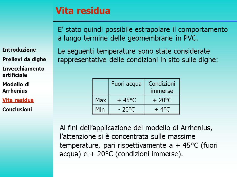 Vita residua E' stato quindi possibile estrapolare il comportamento a lungo termine delle geomembrane in PVC.