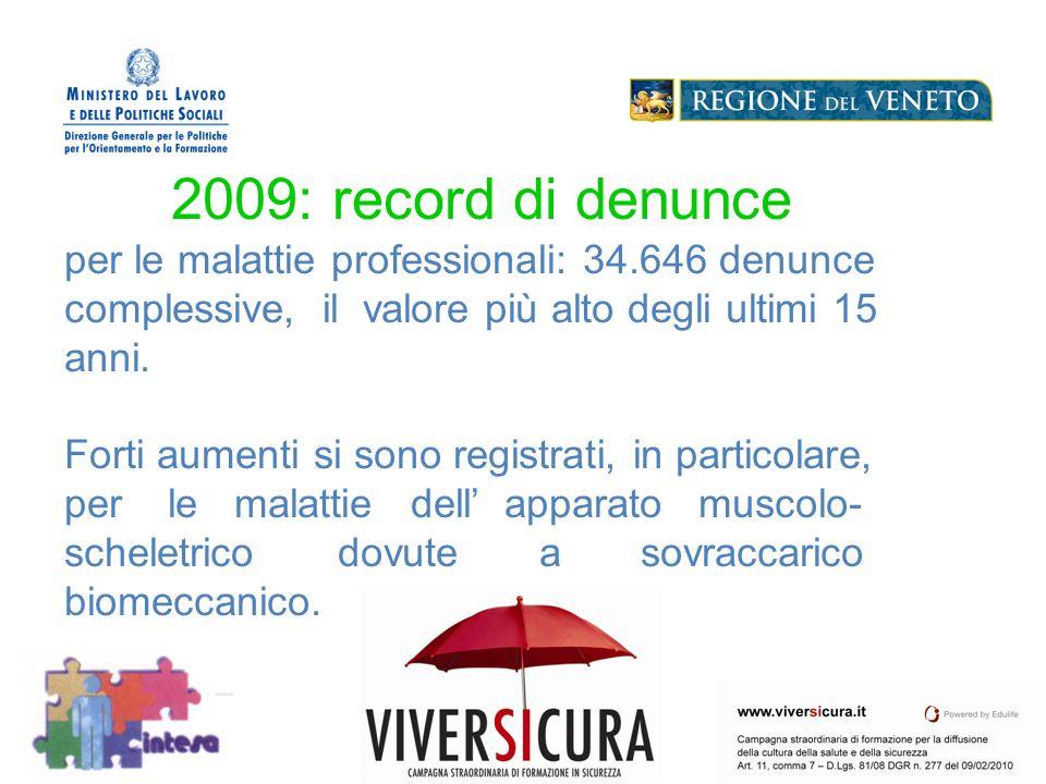 2009: record di denunce per le malattie professionali: 34