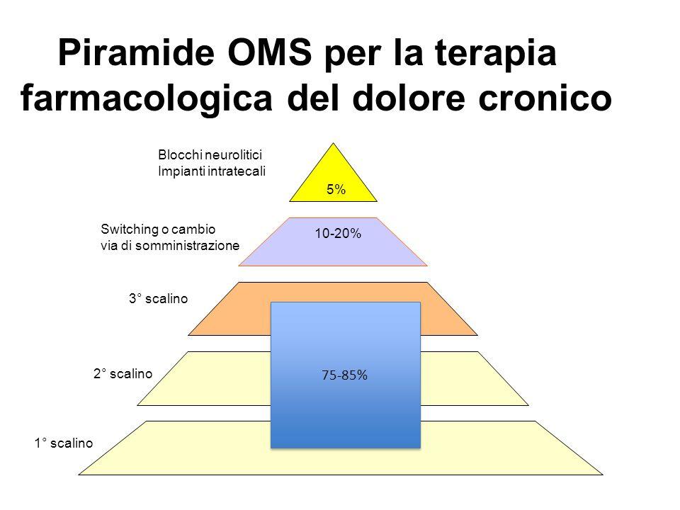 Piramide OMS per la terapia farmacologica del dolore cronico