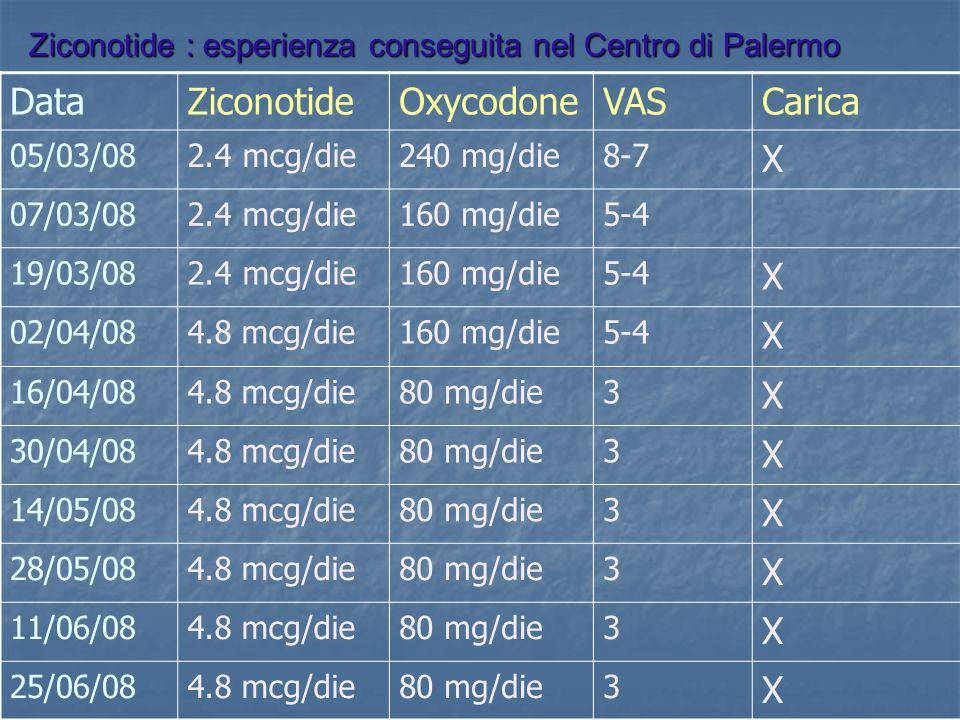 Data Ziconotide Oxycodone VAS Carica X