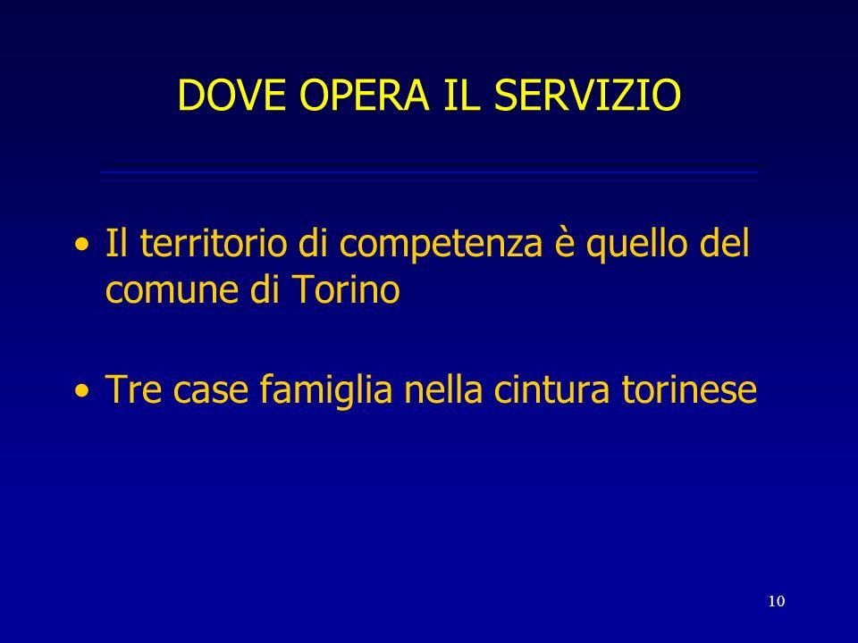 DOVE OPERA IL SERVIZIO Il territorio di competenza è quello del comune di Torino.