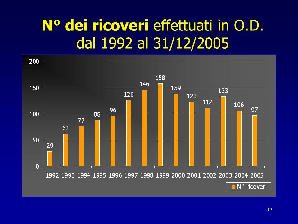 N° dei ricoveri effettuati in O.D. dal 1992 al 31/12/2005