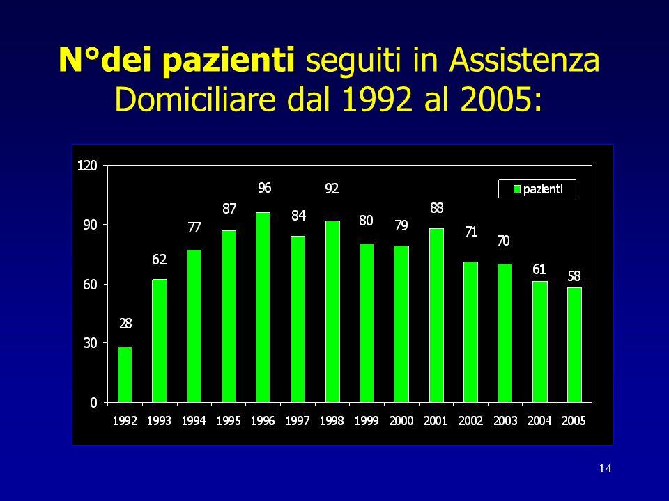 N°dei pazienti seguiti in Assistenza Domiciliare dal 1992 al 2005: