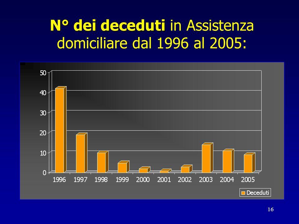 N° dei deceduti in Assistenza domiciliare dal 1996 al 2005: