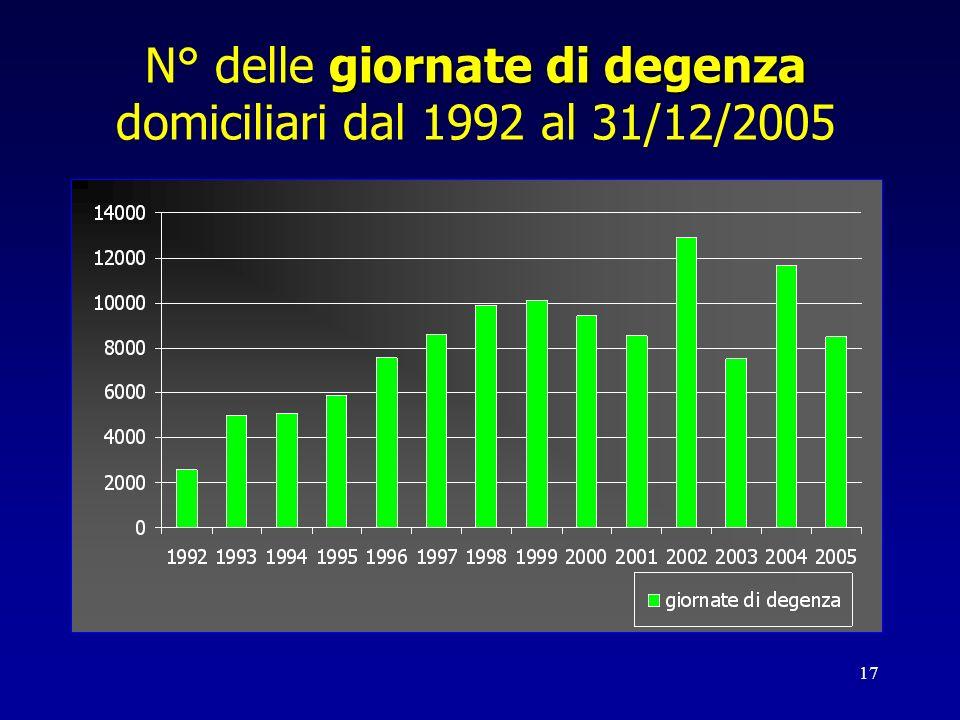 N° delle giornate di degenza domiciliari dal 1992 al 31/12/2005