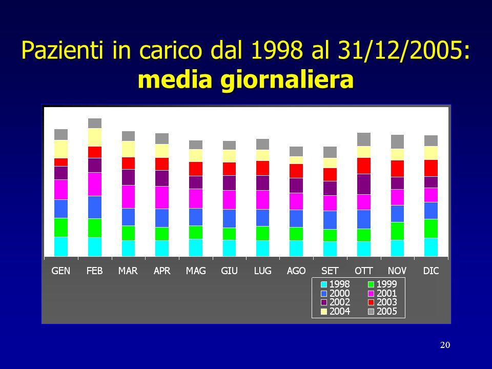 Pazienti in carico dal 1998 al 31/12/2005: media giornaliera