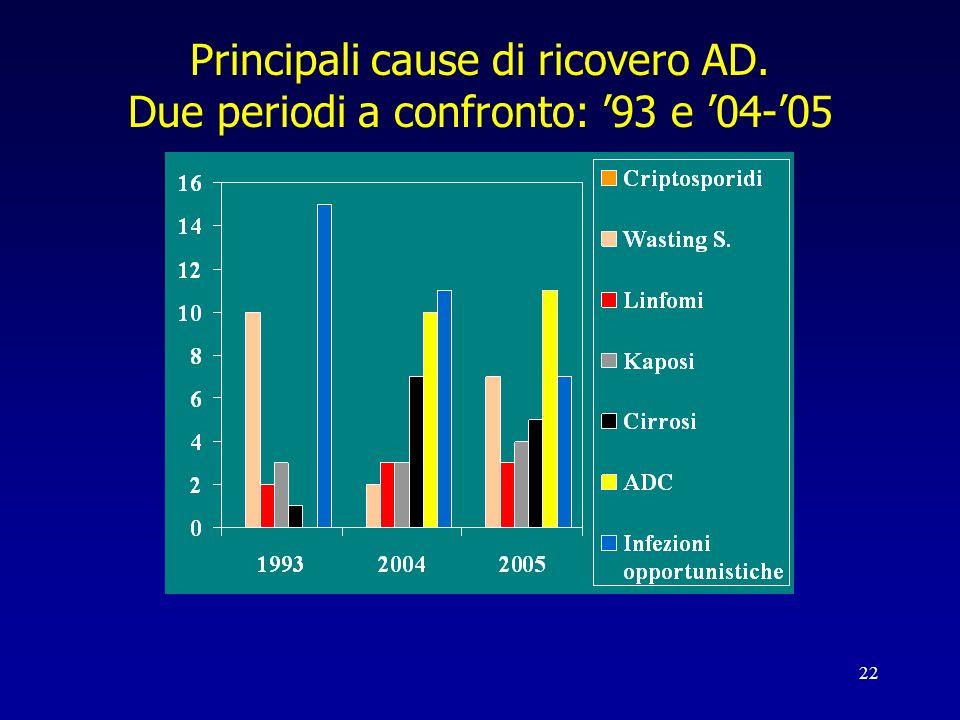Principali cause di ricovero AD. Due periodi a confronto: '93 e '04-'05