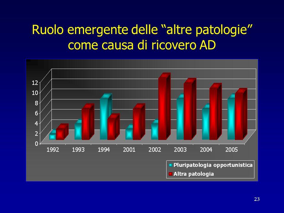 Ruolo emergente delle altre patologie come causa di ricovero AD