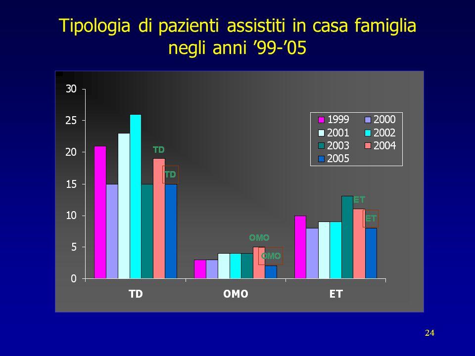 Tipologia di pazienti assistiti in casa famiglia negli anni '99-'05