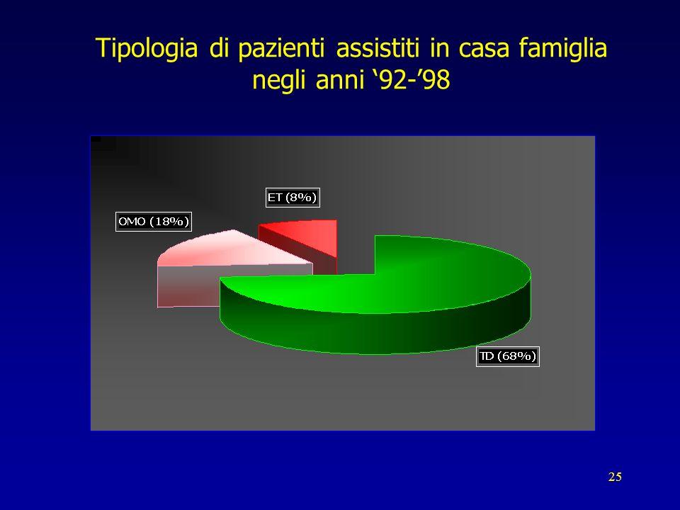 Tipologia di pazienti assistiti in casa famiglia negli anni '92-'98