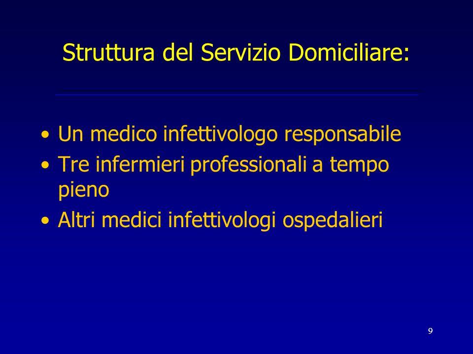 Struttura del Servizio Domiciliare: